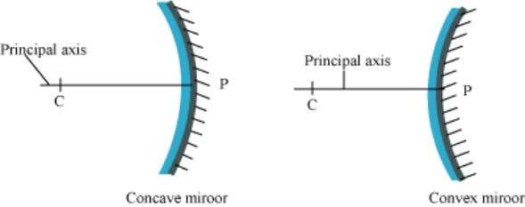 the centre of curvature (C) is termed as the principal axis. Focus The focus (F) is