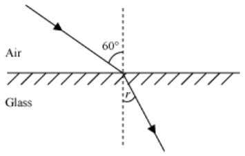 i = 60° Angle of refraction, r =? Using Snell's law of refraction, http://jsuniltutorial.weebly.com Page 23