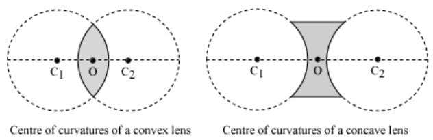centre of curvatures is termed as the radius of curvature . Principal axis The straight line