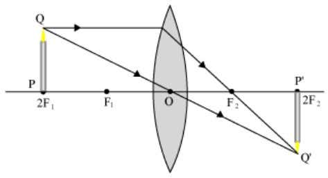 III. When the object is at the centre of curvature 2F 1 . IV. When the