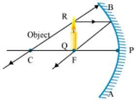 (C) and focus (F). V. When the object is at focus (F). VI. When the object