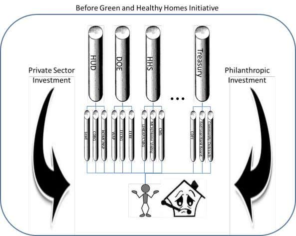 outcome brokers are producing impact - driven results : Green & Healthy Homes Initiative T he