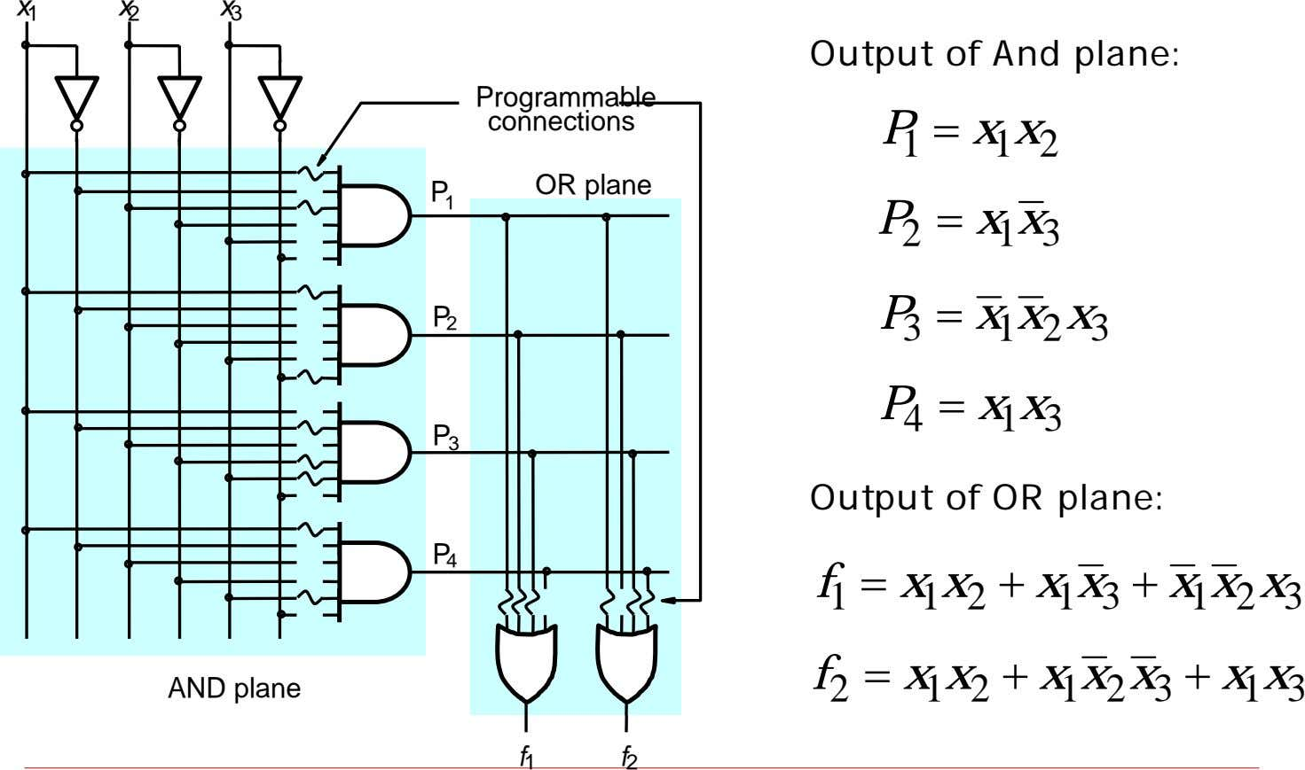 x 1 x 2 x 3 Output of And plane: Programmable connections P 1 =