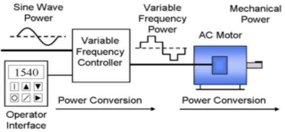 drive systems to control AC motor speed and torque by varying motor input frequency and voltage