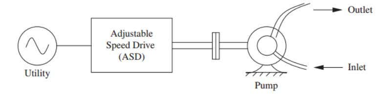 drive, as shown below, by efficiently controlling the motor speed, hence the pump speed, by means