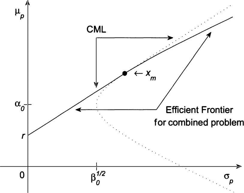 CML Efficient Frontier for combined problem r 13112 0 cr 0 p