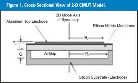 Figure 1. Cross-Sectional View of 2-D CMUT Model. 2D Model Axis of Symmetry Aluminum Top