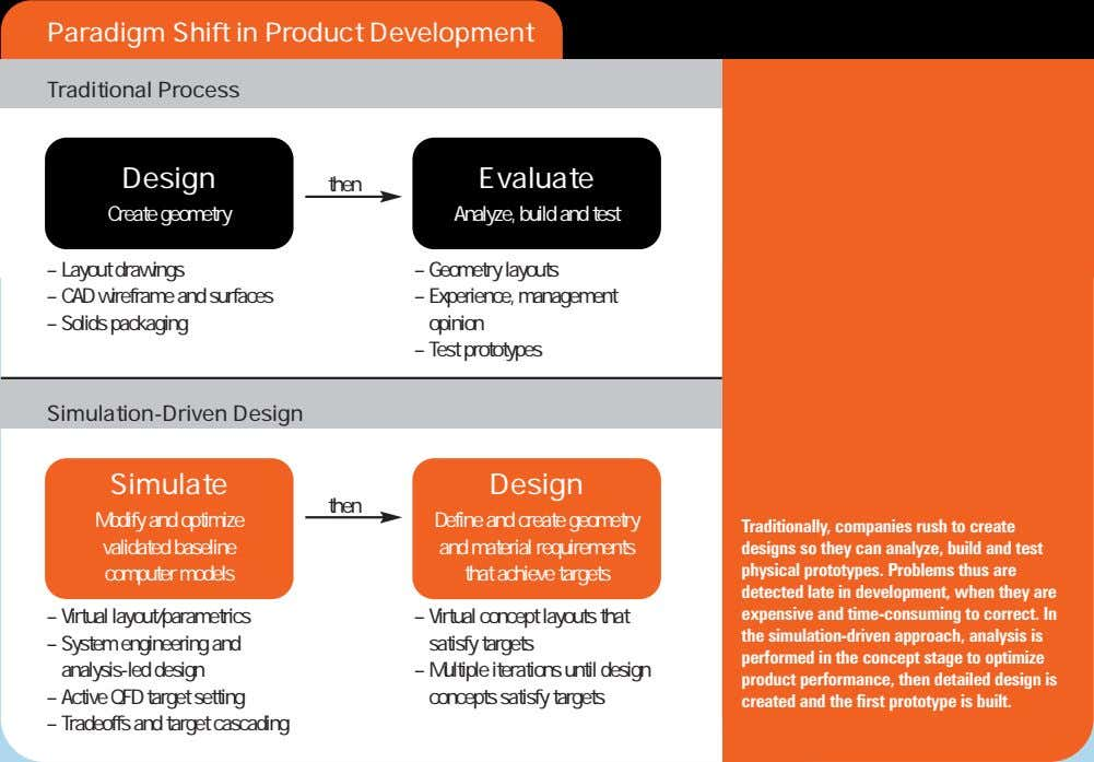 Paradigm Shift in Product Development Traditional Process Design Evaluate then Create geometry Analyze, build and