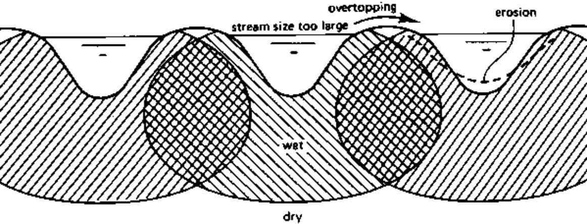CHAPTER 3. FURROW IRRIGATION If the stream size is too large on flat slopes, overtopping of