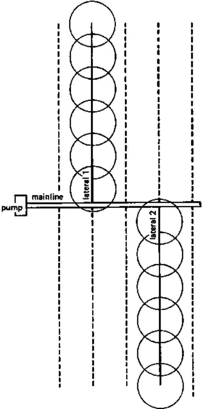 CHAPTER 5. SPRINKLER IRRIGATION Figure 54 Hand-moved sprinkler system using two laterals (Laterals 1 and 2