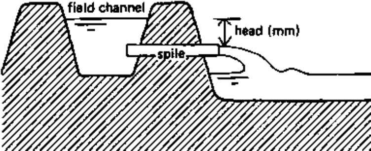 Annex 1 Field intakes and measuring siphon discharge The discharge through siphons and spiles depends on