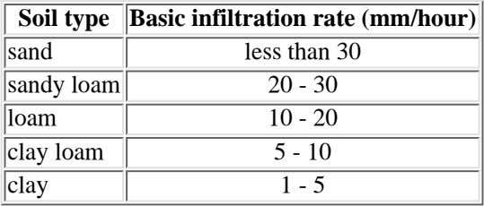 Soil type Basic infiltration rate (mm/hour) sand sandy loam loam clay loam clay less than 30