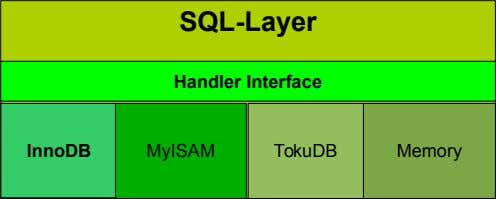 SQL-Layer Handler Interface InnoDB MyISAM TokuDB Memory