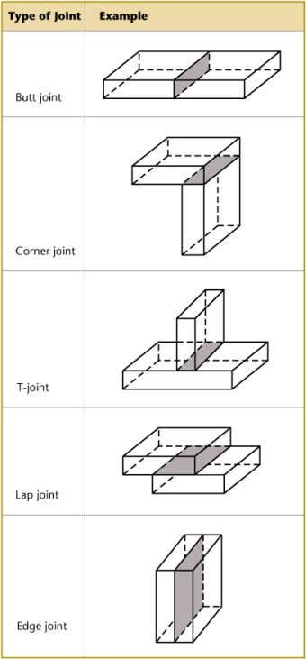 Welded Joints Butt joint • Corner joint T-joint • • Lap joint • • Edge joint