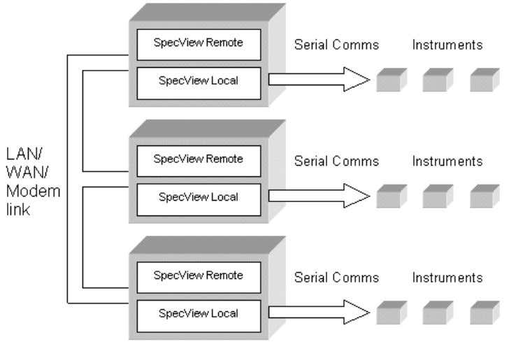 Local and several copies of SpecView Remote simultaneously: Setting up SpecView Networking 1.8 Installing SpecView