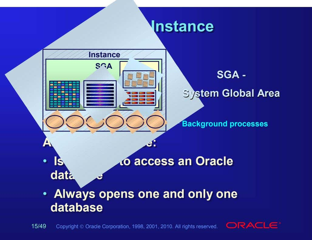 OracleOracle InstanceInstance Instance SGA SGASGA -- SystemSystem GlobalGlobal AreaArea Background processes An An
