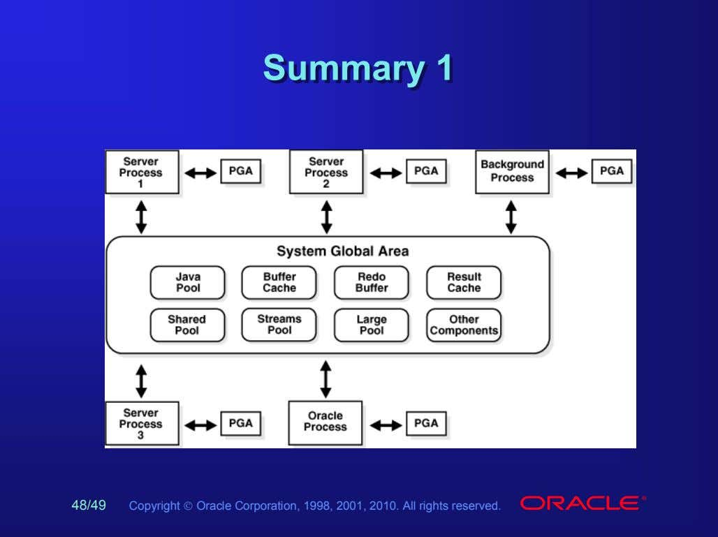 SummarySummary 11 4848/49/49 Copyright  Oracle Corporation, 1998, 2001, 2010. All rights reserved.