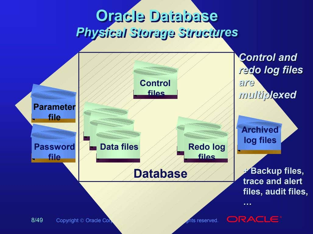 Oracle Oracle Database Database Physical Physical Storage Storage Structures Structures Control files ControlControl