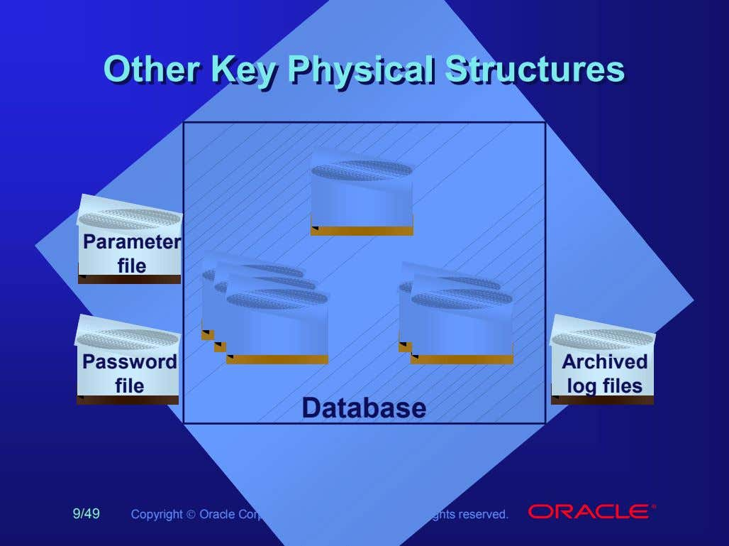 OtherOther KeyKey PhysicalPhysical StructuresStructures Parameter file Password Archived file log files Database