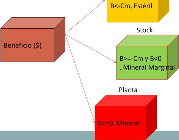 Stock Beneficio ($) B>=-Cm y B<0 , Mineral Marginal Planta B>=0, Mineral