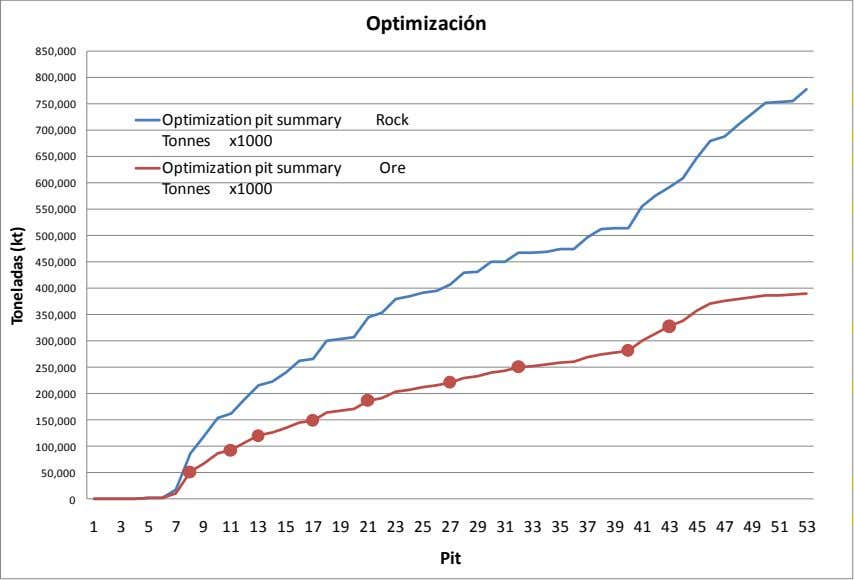 Optimización 850,000 800,000 750,000 Optimization pit summary Rock 700,000 Tonnes x1000 650,000 Optimization