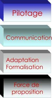 Pilotage Communication Adaptation Formalisation Force de proposition