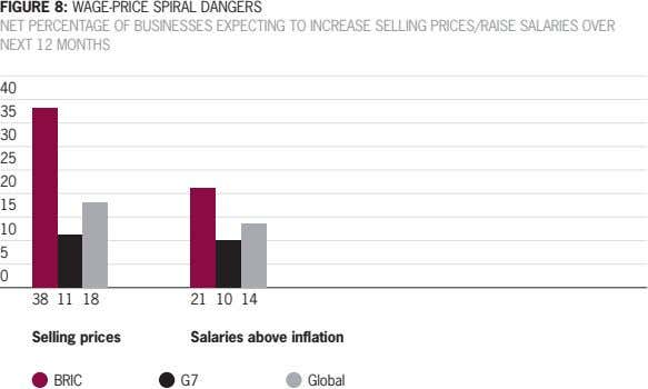 FIGURE 8: WAGE-PRICE SPIRAL DANGERS NET PERCENTAGE OF BUSINESSES EXPECTING TO INCREASE SELLING PRICES/RAISE SALARIES