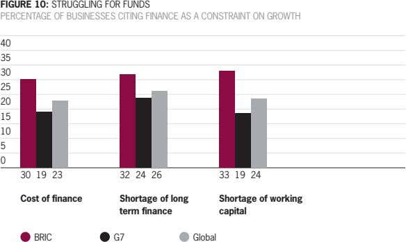 FIGURE 10: STRUGGLING FOR FUNDS PERCENTAGE OF BUSINESSES CITING FINANCE AS A CONSTRAINT ON GROWTH