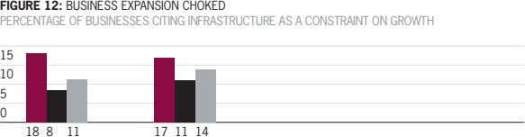 FIGURE 12: BUSINESS EXPANSION CHOKED PERCENTAGE OF BUSINESSES CITING INFRASTRUCTURE AS A CONSTRAINT ON GROWTH