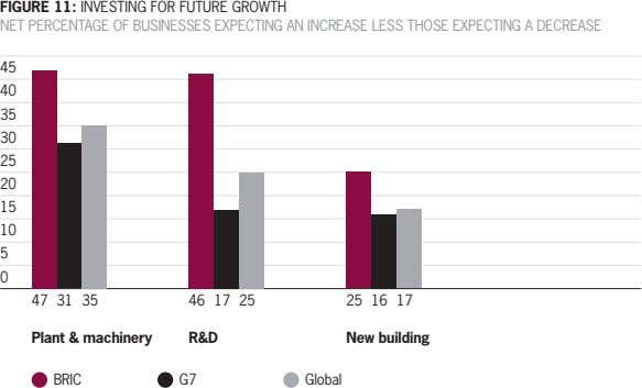 FIGURE 11: INVESTING FOR FUTURE GROWTH NET PERCENTAGE OF BUSINESSES EXPECTING AN INCREASE LESS THOSE