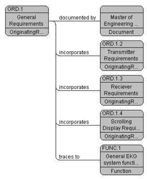 Figure 2: (ER) view of ge neral system requirements Figure 3: Element relationship (E R)