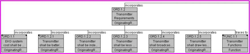 Figure 14: Traceability Hierarchy of General Requirements Figure 15: Left section of figure 14 Figure 16: