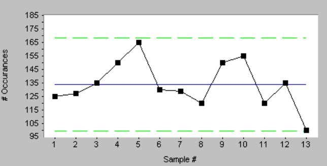 An example of a control chart is shown below in figure 23: Figure 23: Sample Control