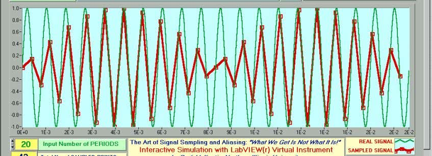 the fact that the green signal peaks are all at the same Figure 31: Illustration of