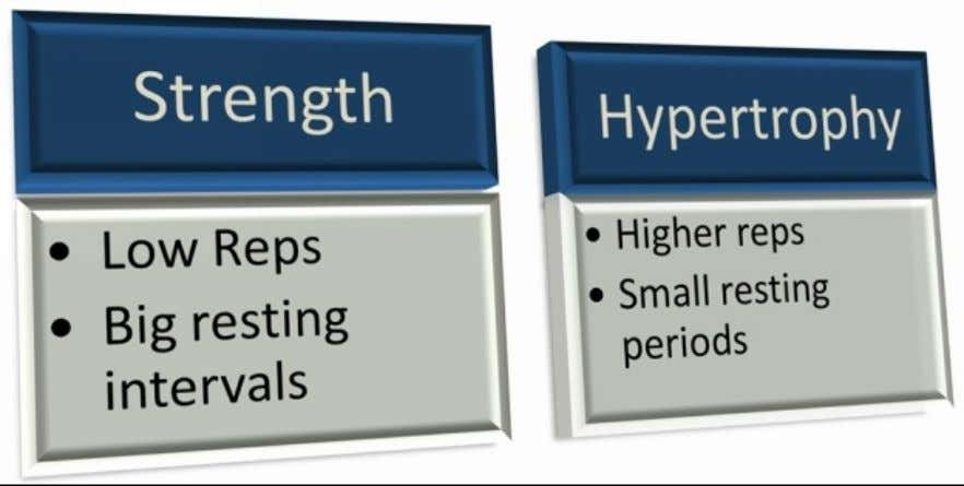 '' Traditional(outdated)approachtoStrength&Hypertrophy