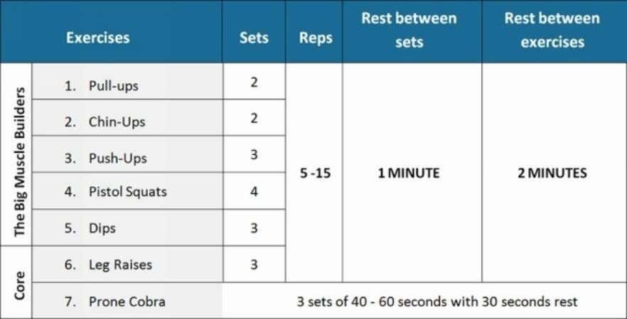 Workout#2 (Workout2startswithdips.Makesureyouwarmupyourshouldersproperly) Workout#3