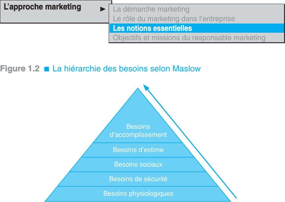 L'approche marketing La démarche marketing Le rôle du marketing dans l'entreprise Les notions essentielles