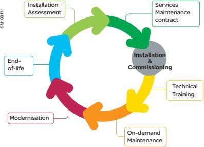Installation Services Assessment Maintenance contract Installation End- & of-life Commissioning Technical