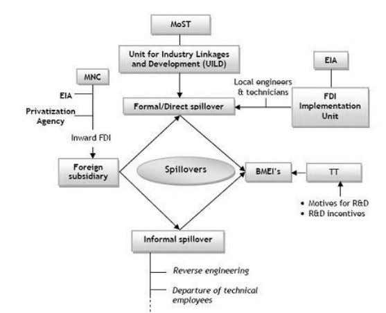 parts in the process of technology transfer through FDI. Key: MoST – Ministry of science and