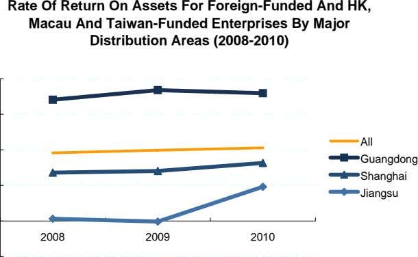 Rate Of Return On Assets For Foreign-Funded And HK, Macau And Taiwan-Funded Enterprises By Major