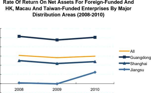 Rate Of Return On Net Assets For Foreign-Funded And HK, Macau And Taiwan-Funded Enterprises By
