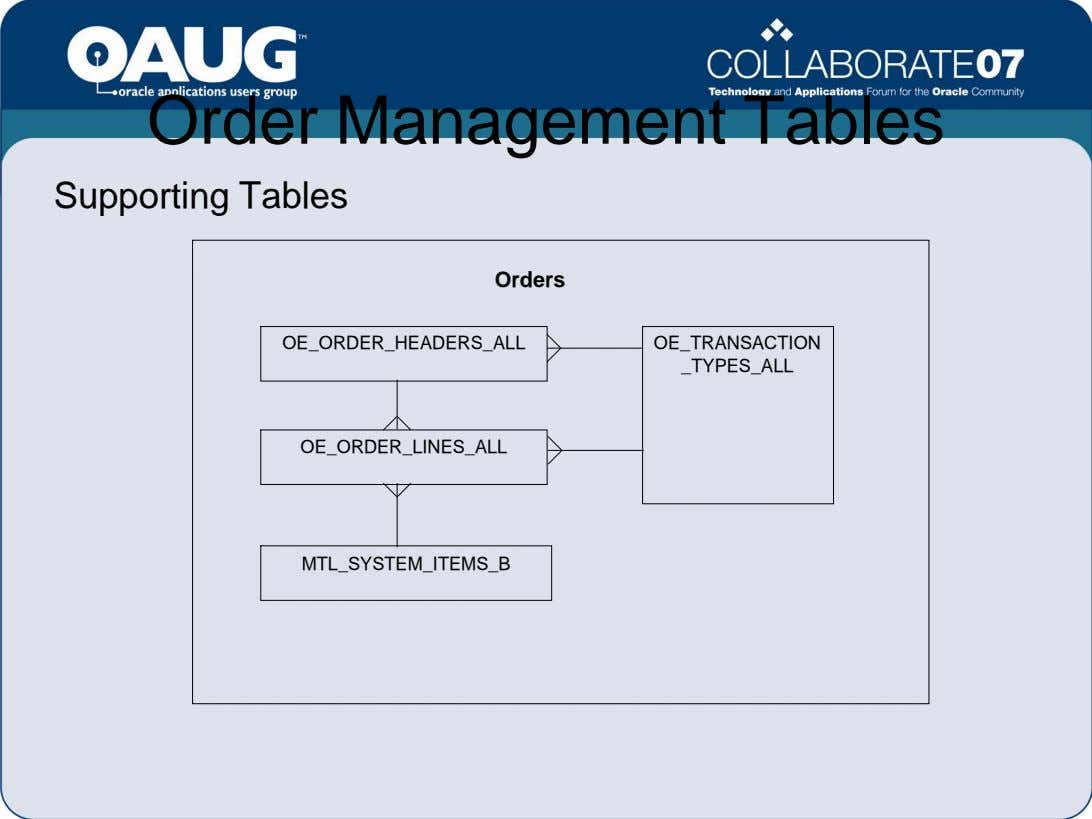 Order Management Tables Supporting Tables Orders OE_ORDER_HEADERS_ALL OE_TRANSACTION _TYPES_ALL OE_ORDER_LINES_ALL