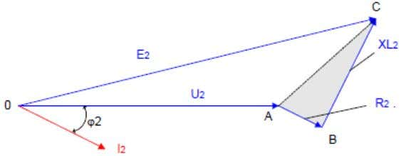 Le triangle ABC s'appelle le triangle de Kapp. I2 = chute de tension inductive 90°