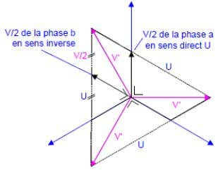 phase en zigzag. √ U = tension composée = √ √ √ Le secondaire d'un transformateur