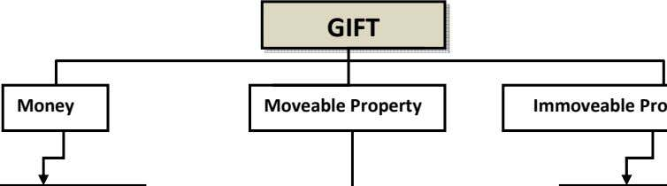 GIFT Money Moveable Property