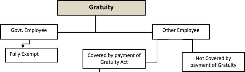 Gratuity Govt. Employee Other Employee Fully Exempt Covered by payment of Gratuity Act Not Covered
