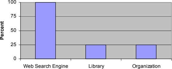 100 75 50 25 0 Web Search Engine Library Organization Percent