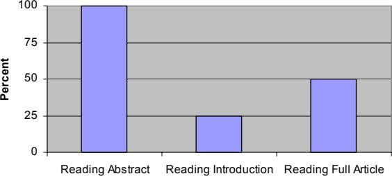 100 75 50 25 0 Reading Abstract Reading Introduction Reading Full Article Percent