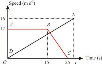 P. The graph DE represents the movement of particle Q. (a) (i) State the uniform speed,