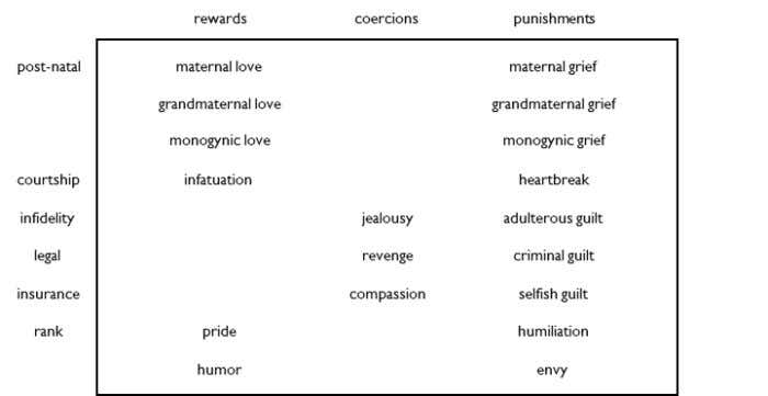 There are three types of conception: rewa rds, coercions and punishments. Rewards are positive effects triggered